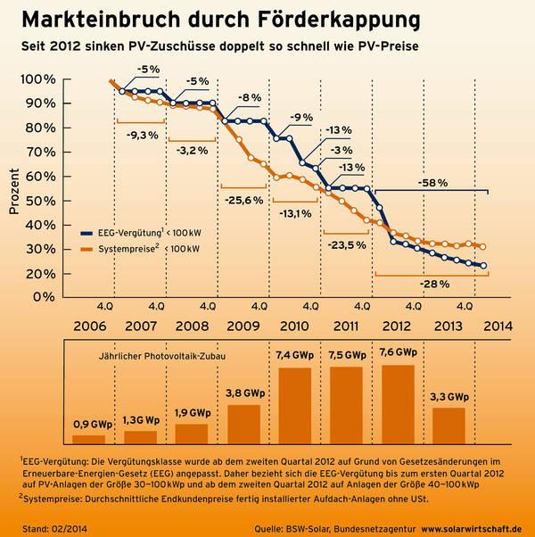 Photovoltaik vergutung 2012